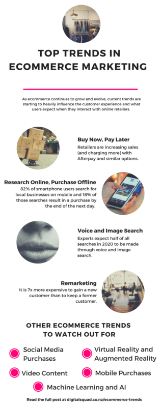 infographic about ecommerce trends