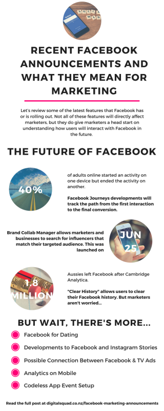 RECENT FACEBOOK ANNOUNCEMENTS AND WHAT THEY MEAN FOR MARKETING