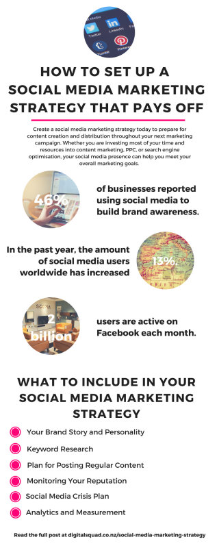 How To Set Up a Social Media Marketing Strategy That Pays Off - infographic
